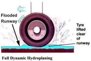 El Hidroplaneo